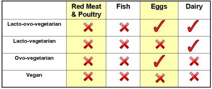 vegetarian-types