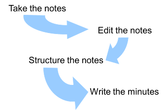 Stages of minute taking